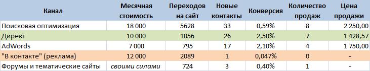 Сводная таблица эффективности каналов продвижения