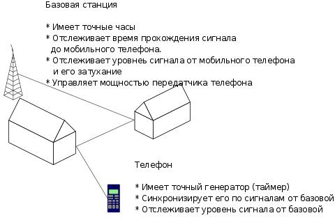 общий принцип работы LBS