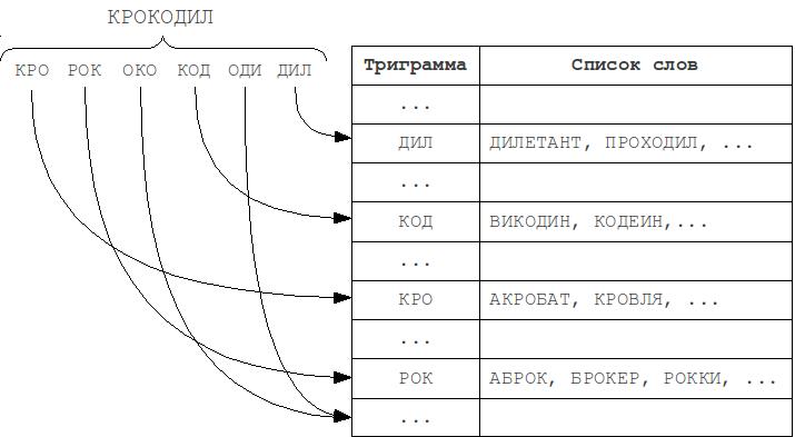 Метод N-грамм