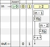Рис. 1. Схематическая таблица функции fib