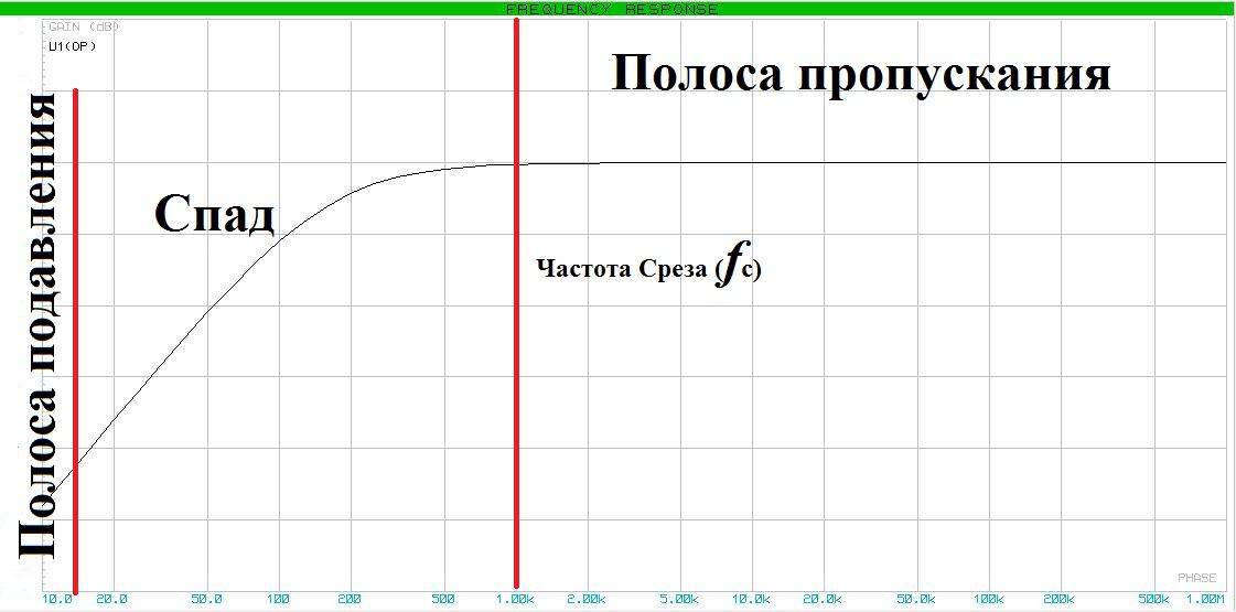 Частотный срез