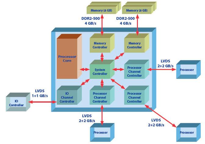 На базе процессора Эльбрус-S