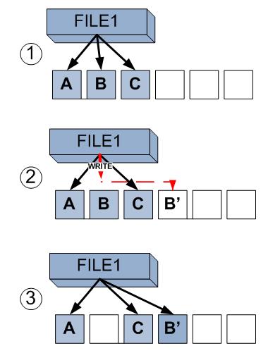 блока на файловой системе: