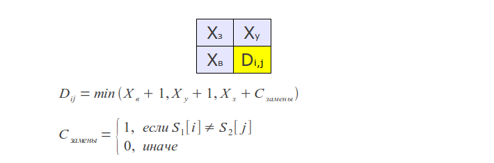 Процесс работы алгоритма Левенштейна