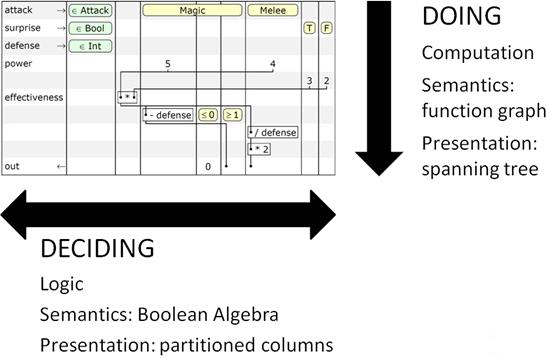 Рис. 6. Фундаментальный принцип концепции схематических таблиц