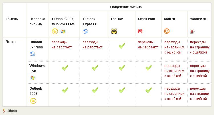 Яндекс запустил сервис для авторов массовых рассылок