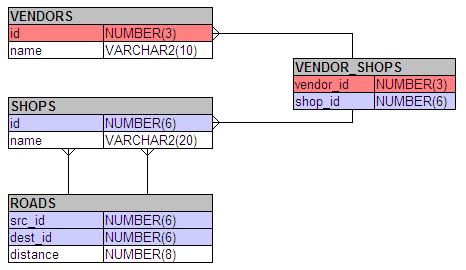 Таблицы содержат данные