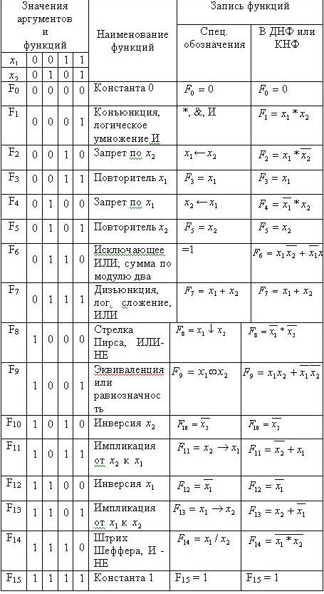 Работа с логическими функциями
