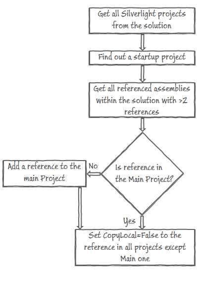 Алгоритм исключения дублирующихся сборок