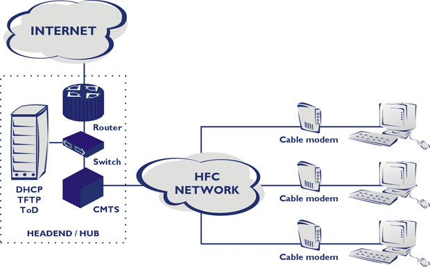 CMTS (Cable Modem Termination