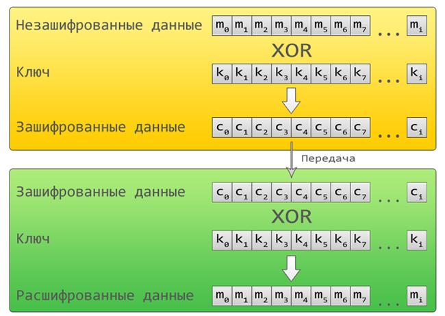 Принцип шифрования