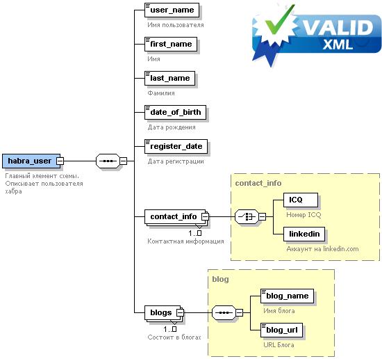 Текст XSD схемы и XML документ