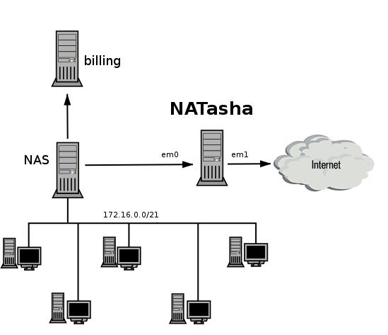 Краткий обзор ядерного NAT-а в FreeBSD / Хабр
