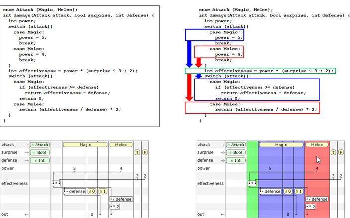 Рис. 5. Сравнение исходного кода метода damage с его схематической таблицей