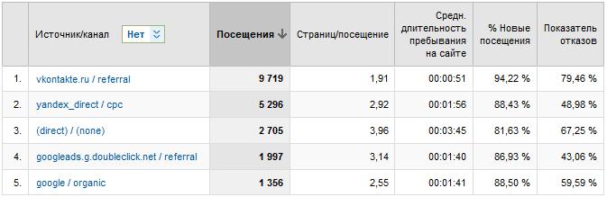 Разные каналы продвижения в Analytics