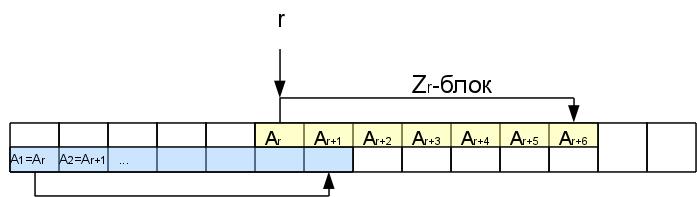Z-block layout