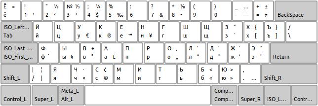 """Как включить: в параметрах раскладки клавиатуры включить  """"Клавишу для выбора 3-го уровня """" (например, правый Alt)."""