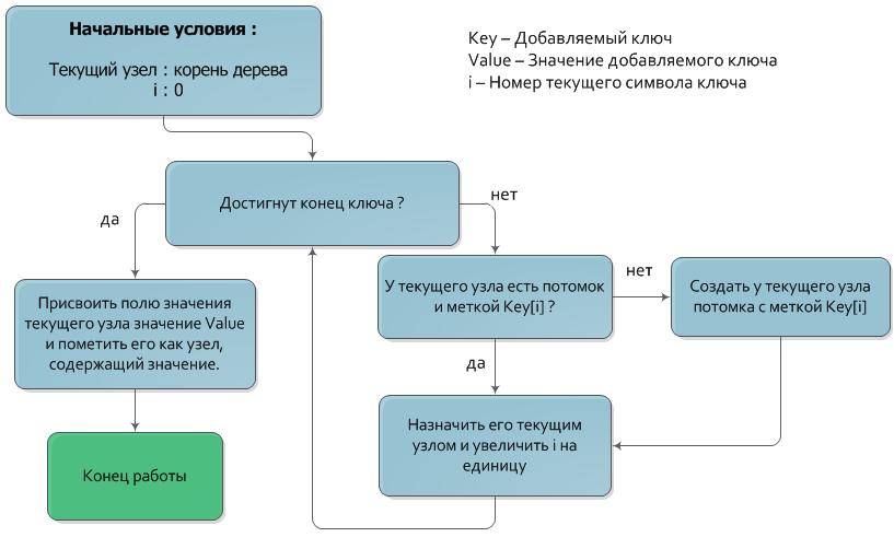 Алгоритм вставки ключа