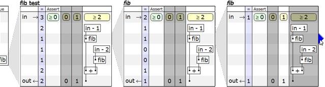 Рис. 3. Раскрытие рекурсивных вызовов функции