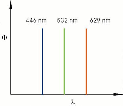 Спектр лазерного дисплея