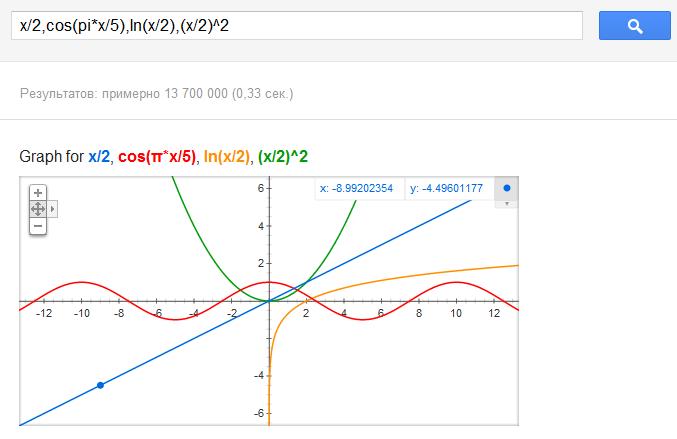 ... графики математических функций: https://habrahabr.ru/post/134058