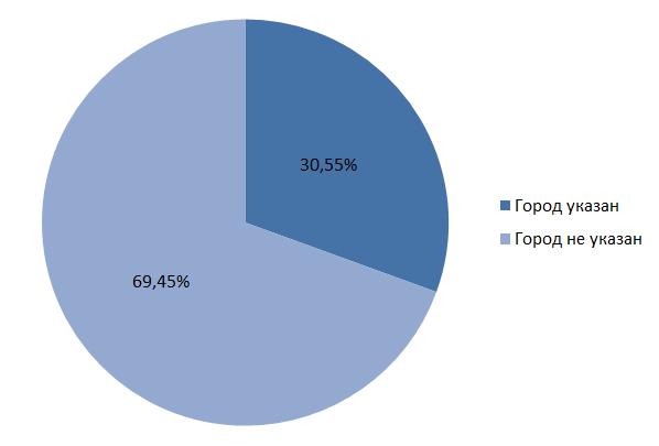 статистика город александров телефон