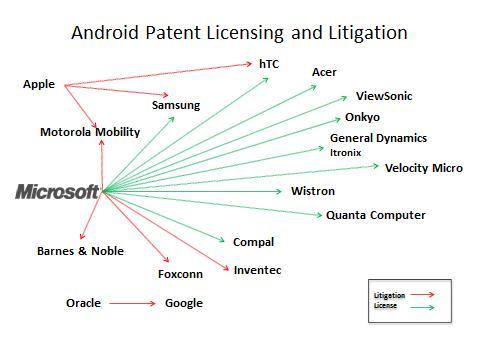Microsoft подписала на отчисления более половины Android-устройств