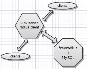 VPN-сервер в стиле how-to (pptpd+mysql+radius) на CentOS6