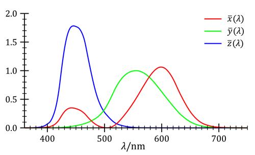 Трёхцветный спектр восприятия человека разными рецепторами