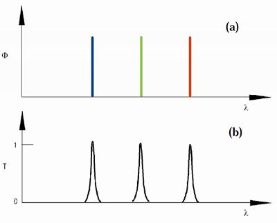 Спектр дисплея и характеристика входного фильтра