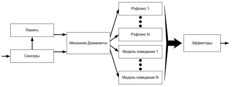 Рис. 2 Структурная схема нейросистемы управления.