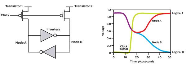 Конструктивно весь этот трюк реализован на основе пары инверторов (элементов схемы, у которых выходной сигнал...