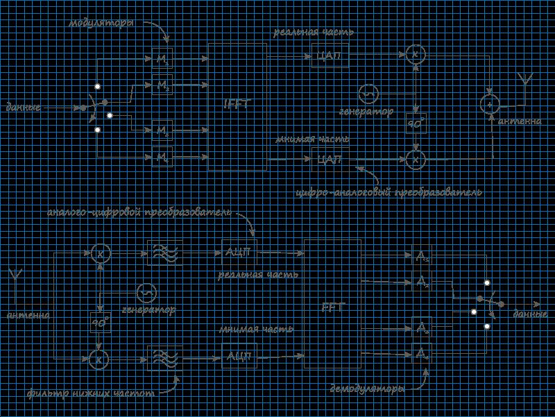 Блок схема алгоритма решения
