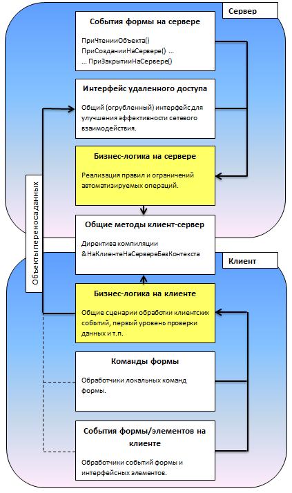 Описание и настройка Ubiquiti UniFi  Интернетмагазин Wi
