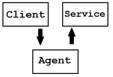 Схема взаимодействия клиента с сервисом
