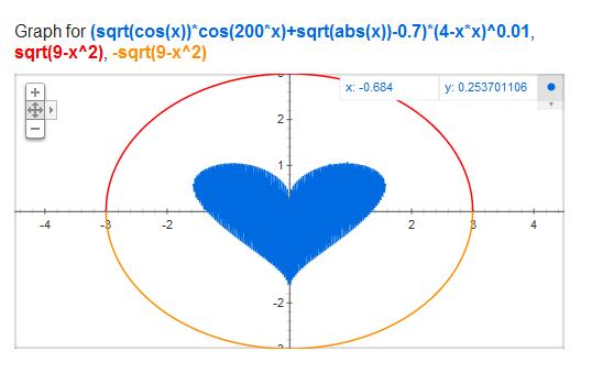Гугл научился строить графики математических функций
