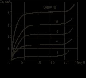 Чем отличается биполярный транзистор от полевого