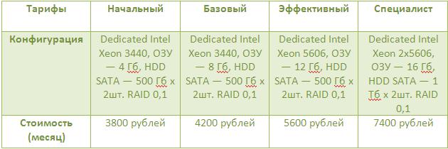 Dedicated servers (тарифы)
