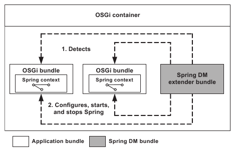 Usage of spring in the osgi container it daily blog news usage of spring in the osgi container malvernweather Image collections