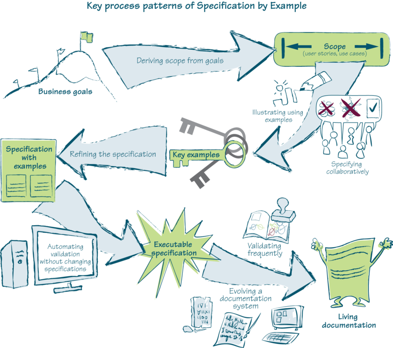 Specification By Example Bdd For Pragmatists It Daily Blog News