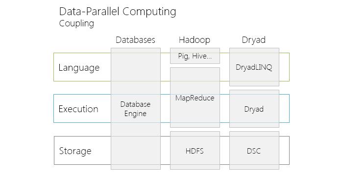 RDBMS vs Hadoop vs Dryad