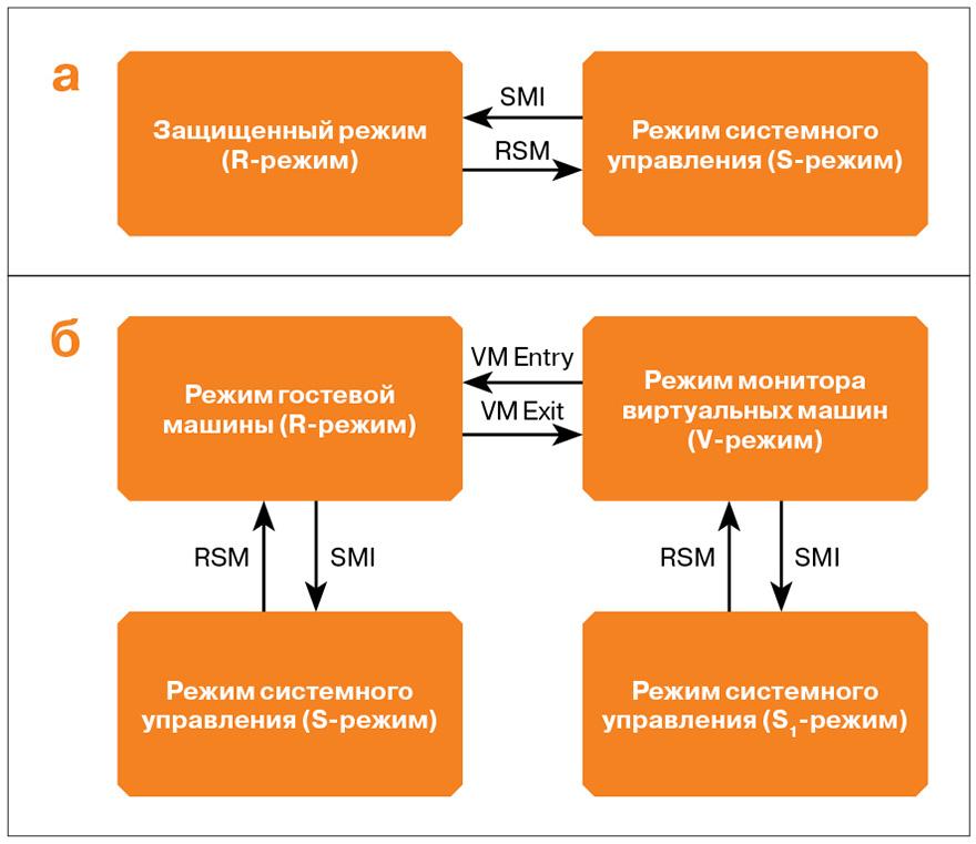 Рис. 4. Схемы переключения между режимами работы процессора при выполнении набора безусловно перехватываемых инструкций в случаях его отсутствия (а) и присутствия (б)