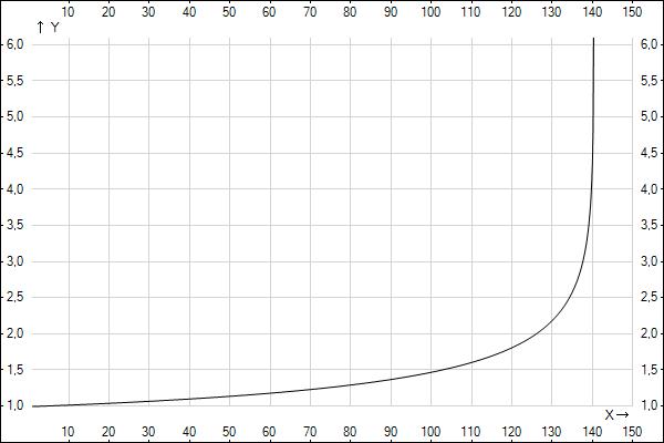 асимптота графика:
