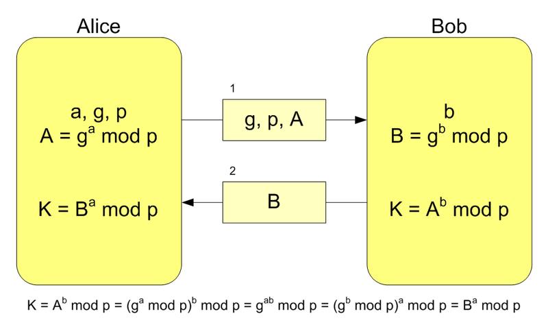 Алгоритм, позволяющий двум сторонам получить общий секретный ключ