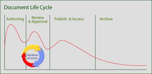 Жизненный цикл документа
