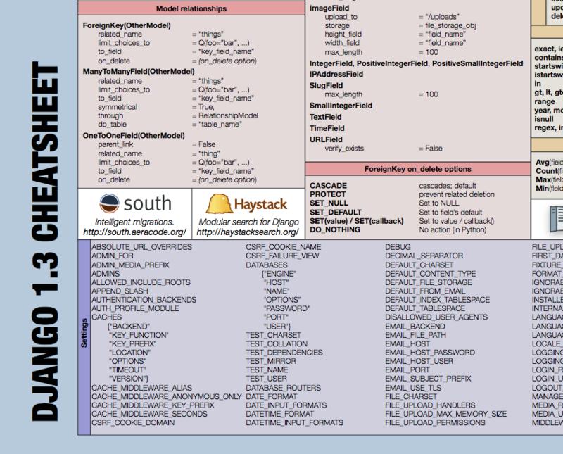 Django Framework / Шпаргалка для Django 1.3