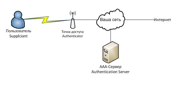Wi-Fi с логином и паролем для каждого пользователя или делаем WPA2-EAP/TLS подручными средствами / Хабр
