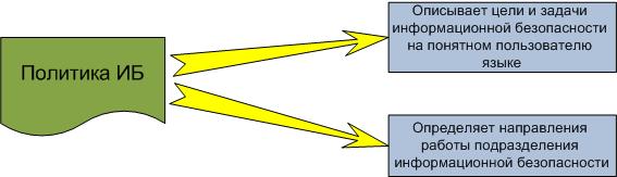 инструкция по информационной безопасности для пользователей пк - фото 8