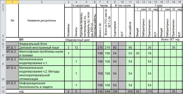 график отчетов: