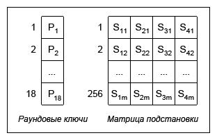 Блок схема для сортировки хоара 729